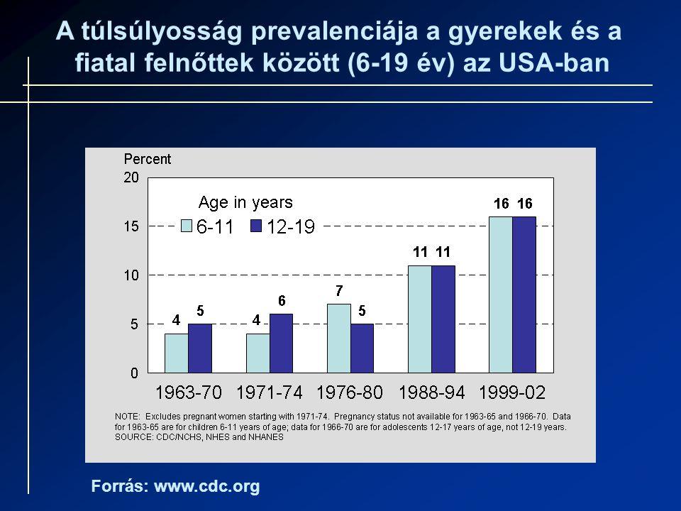 A túlsúlyosság prevalenciája a gyerekek és a fiatal felnőttek között (6-19 év) az USA-ban Forrás: www.cdc.org