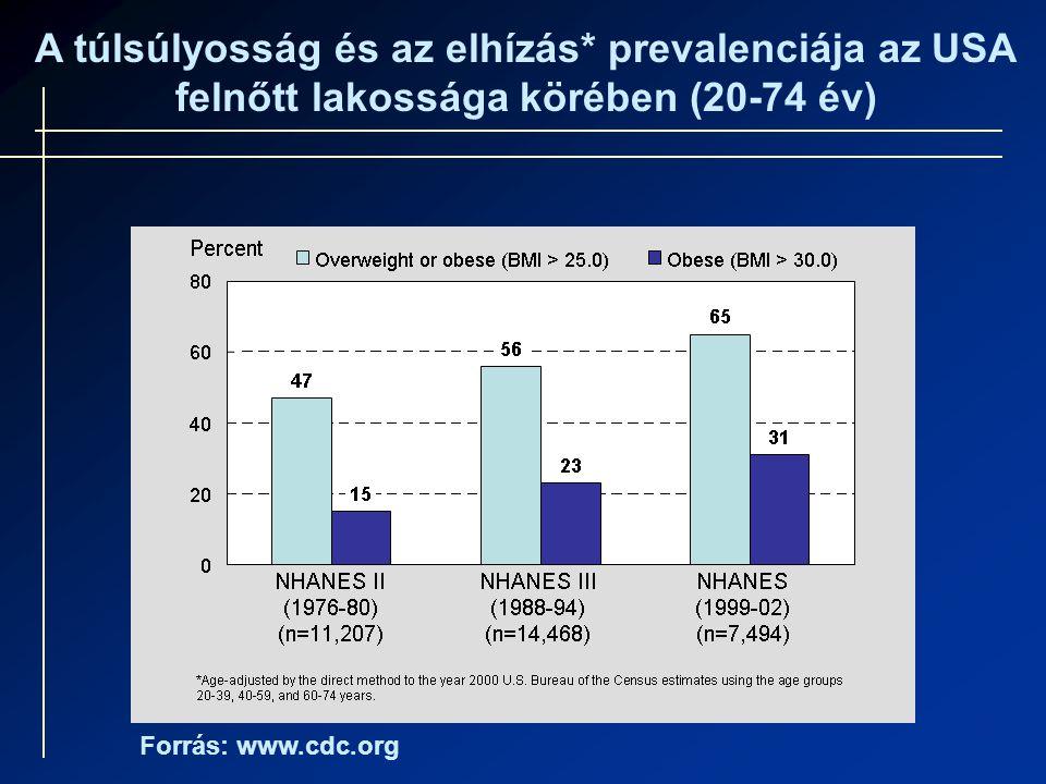 A túlsúlyosság és az elhízás* prevalenciája az USA felnőtt lakossága körében (20-74 év) Forrás: www.cdc.org
