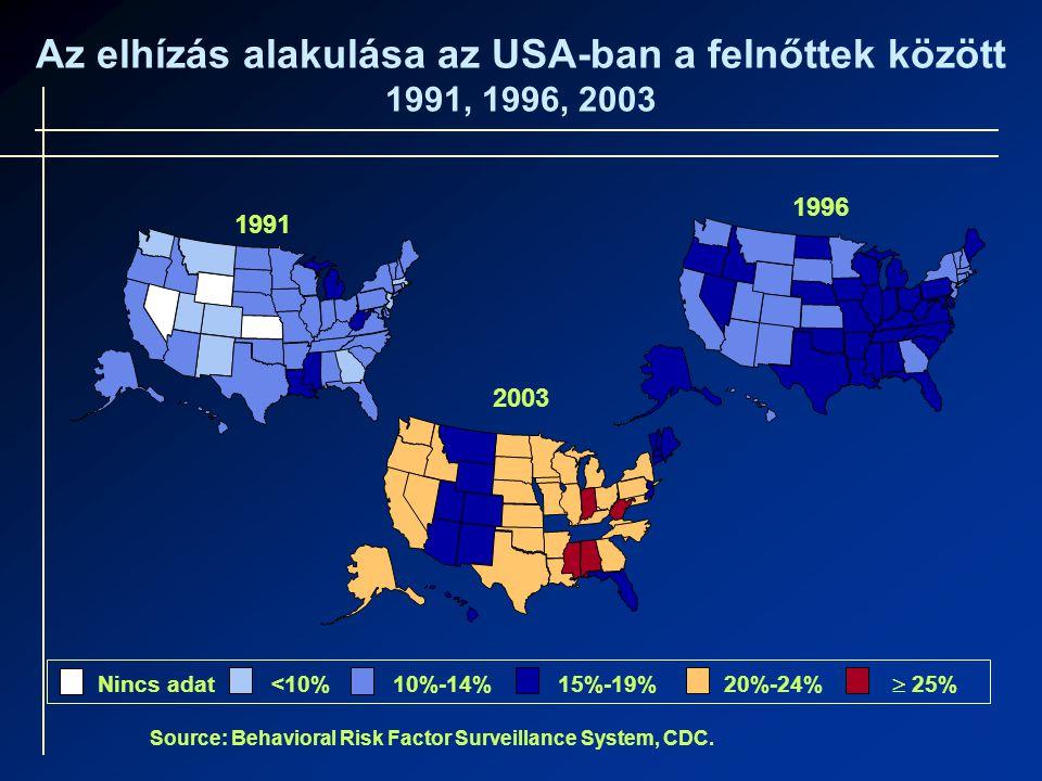 Source: Behavioral Risk Factor Surveillance System, CDC. Az elhízás alakulása az USA-ban a felnőttek között 1991, 1996, 2003 Nincs adat<10%10%-14%15%-