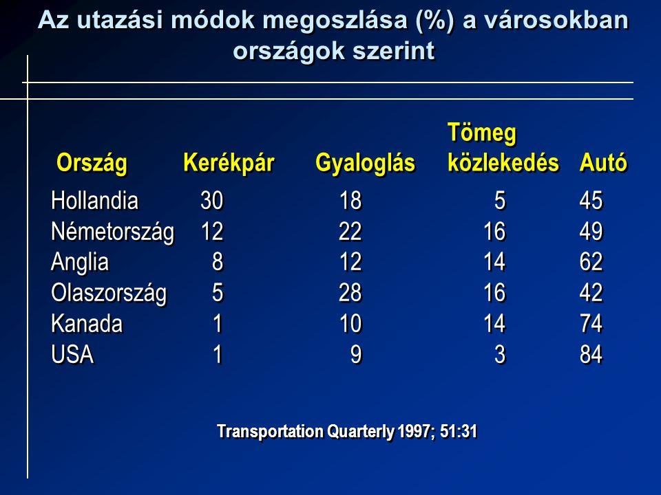 Hollandia 30 18 545 Németország 12 22 1649 Anglia 8 12 1462 Olaszország 5 28 1642 Kanada 1 10 1474 USA 1 9 384 Hollandia 30 18 545 Németország 12 22 1649 Anglia 8 12 1462 Olaszország 5 28 1642 Kanada 1 10 1474 USA 1 9 384 Az utazási módok megoszlása (%) a városokban országok szerint Az utazási módok megoszlása (%) a városokban országok szerint Transportation Quarterly 1997; 51:31 Tömeg OrszágKerékpárGyaloglásközlekedésAutó Tömeg OrszágKerékpárGyaloglásközlekedésAutó