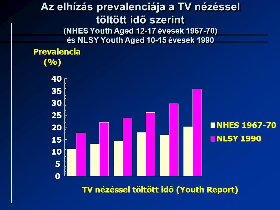 Az elhízás prevalenciája a TV nézéssel töltött idő szerint (NHES Youth Aged 12-17 évesek 1967-70) és NLSY Youth Aged 10-15 évesek 1990 0 5 10 15 20 25 30 35 40 TV nézéssel töltött idő (Youth Report) Prevalencia (%) NHES 1967-70 NLSY 1990