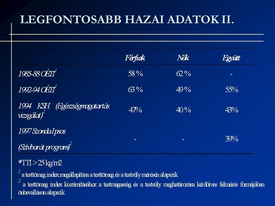 LEGFONTOSABB HAZAI ADATOK II.