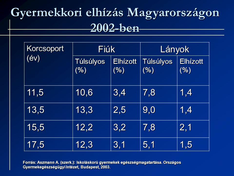 Gyermekkori elhízás Magyarországon 2002-ben Korcsoport (év) FiúkLányok Túlsúlyos (%) Elhízott (%) Túlsúlyos (%) Elhízott (%) 11,510,63,47,81,4 13,513,32,59,01,4 15,512,23,27,82,1 17,512,33,15,11,5 Forrás: Aszmann A.