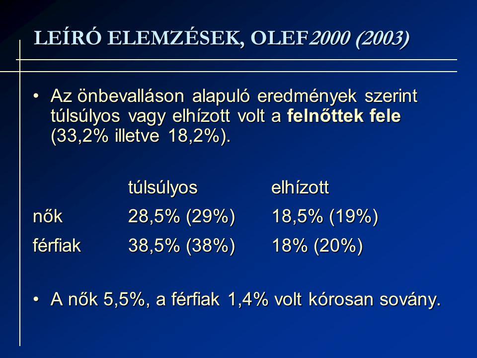 LEÍRÓ ELEMZÉSEK, OLEF2000 (2003) Az önbevalláson alapuló eredmények szerint túlsúlyos vagy elhízott volt a felnőttek fele (33,2% illetve 18,2%).Az önbevalláson alapuló eredmények szerint túlsúlyos vagy elhízott volt a felnőttek fele (33,2% illetve 18,2%).