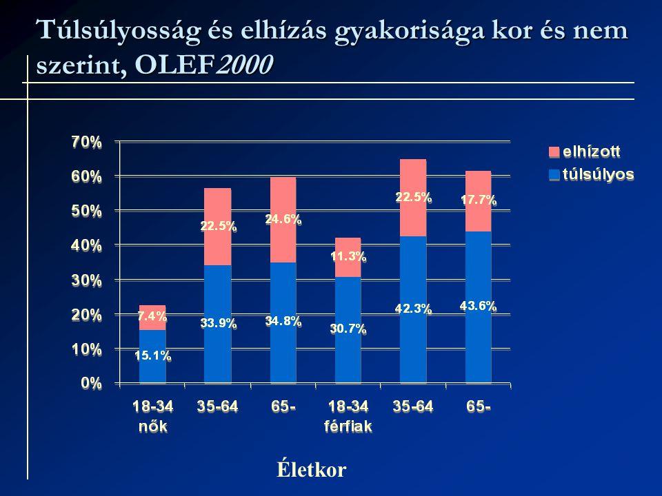 Túlsúlyosság és elhízás gyakorisága kor és nem szerint, OLEF2000 Életkor