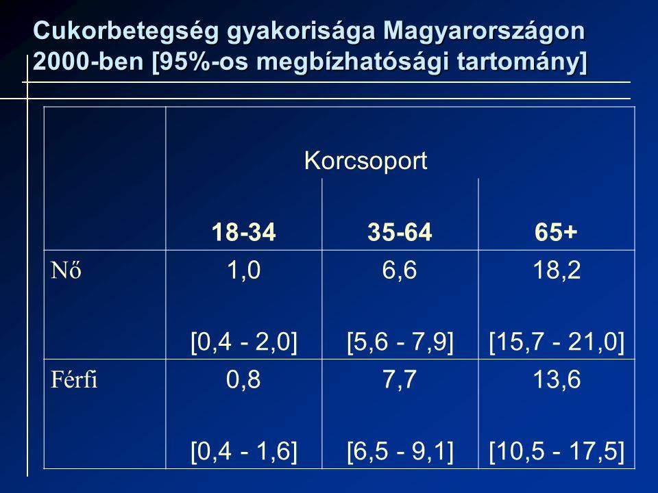 Korcsoport 18-3435-6465+ Nő 1,06,618,2 [0,4 - 2,0][5,6 - 7,9][15,7 - 21,0] Férfi 0,87,713,6 [0,4 - 1,6][6,5 - 9,1][10,5 - 17,5] Cukorbetegség gyakorisága Magyarországon 2000-ben [95%-os megbízhatósági tartomány]