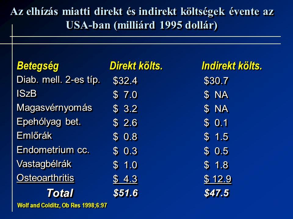 Az elhízás miatti direkt és indirekt költségek évente az USA-ban (milliárd 1995 dollár) Diab. mell. 2-es típ. ISzBMagasvérnyomás Epehólyag bet. Emlőrá