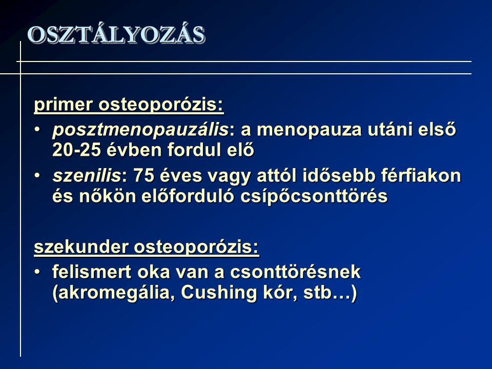 OSZTÁLYOZÁSOSZTÁLYOZÁS primer osteoporózis: posztmenopauzális: a menopauza utáni első 20-25 évben fordul előposztmenopauzális: a menopauza utáni első 20-25 évben fordul elő szenilis: 75 éves vagy attól idősebb férfiakon és nőkön előforduló csípőcsonttörésszenilis: 75 éves vagy attól idősebb férfiakon és nőkön előforduló csípőcsonttörés szekunder osteoporózis: felismert oka van a csonttörésnek (akromegália, Cushing kór, stb…)felismert oka van a csonttörésnek (akromegália, Cushing kór, stb…)