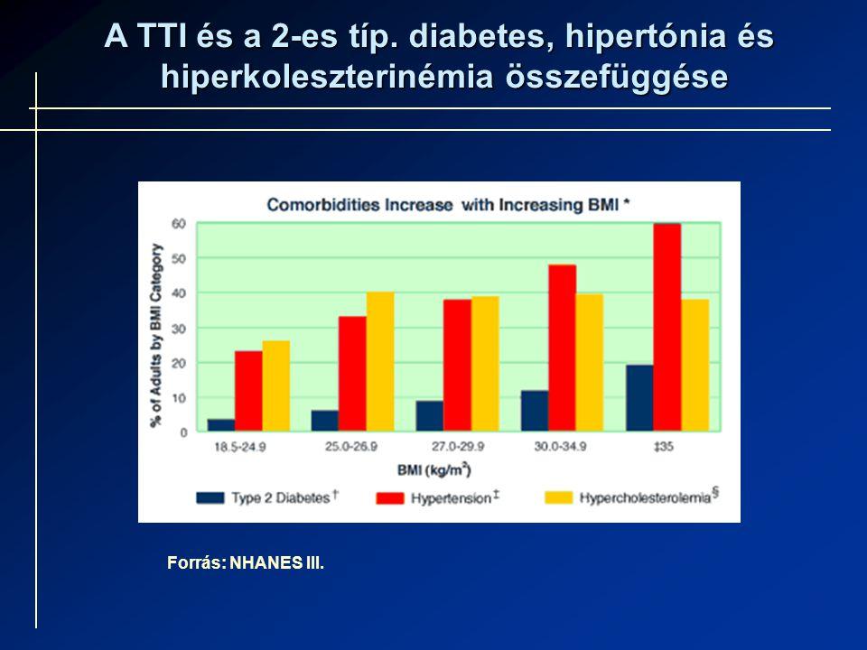 Forrás: NHANES III. A TTI és a 2-es típ. diabetes, hipertónia és hiperkoleszterinémia összefüggése hiperkoleszterinémia összefüggése