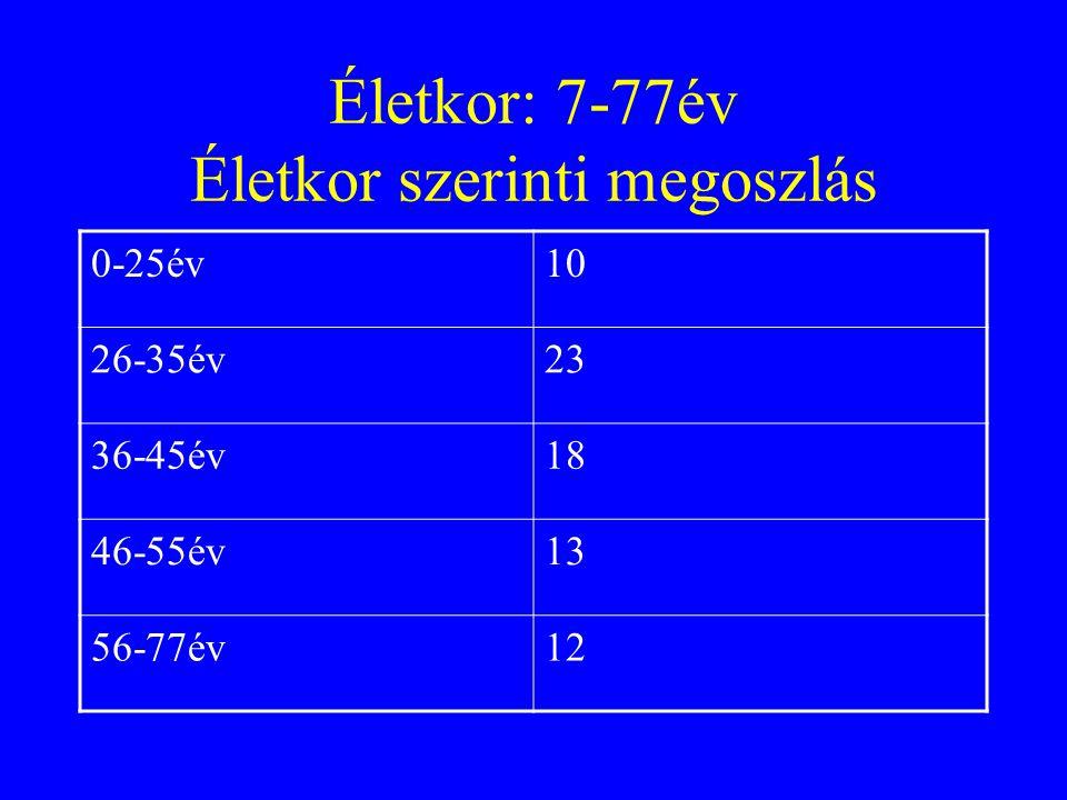 Életkor: 7-77év Életkor szerinti megoszlás 0-25év10 26-35év23 36-45év18 46-55év13 56-77év12
