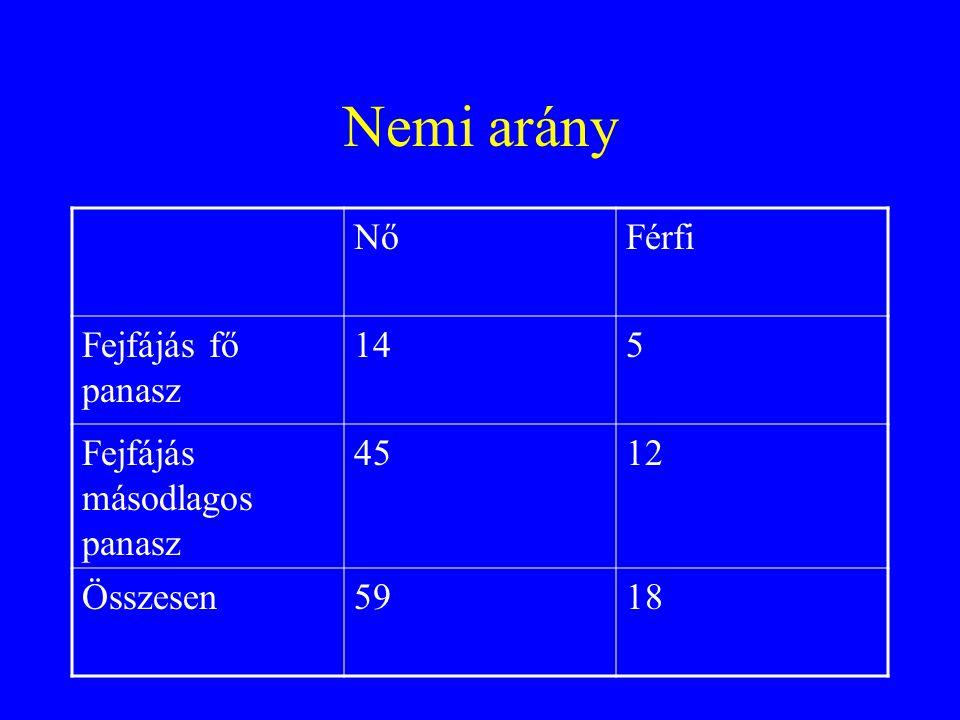 Nemi arány NőFérfi Fejfájás fő panasz 145 Fejfájás másodlagos panasz 4512 Összesen5918