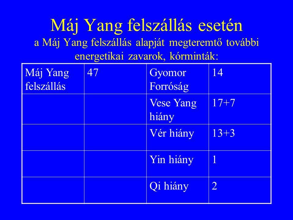 Máj Yang felszállás esetén a Máj Yang felszállás alapját megteremtő további energetikai zavarok, kórminták: Máj Yang felszállás 47Gyomor Forróság 14 Vese Yang hiány 17+7 Vér hiány13+3 Yin hiány1 Qi hiány2