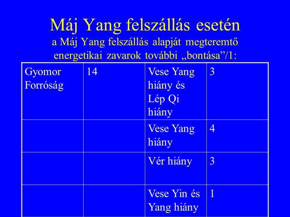 """Máj Yang felszállás esetén a Máj Yang felszállás alapját megteremtő energetikai zavarok további """"bontása /1: Gyomor Forróság 14Vese Yang hiány és Lép Qi hiány 3 Vese Yang hiány 4 Vér hiány3 Vese Yin és Yang hiány 1"""