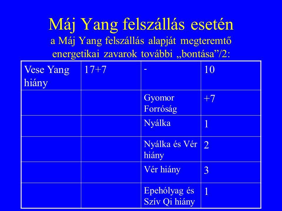 """Máj Yang felszállás esetén a Máj Yang felszállás alapját megteremtő energetikai zavarok további """"bontása /2: Vese Yang hiány 17+7 - 10 Gyomor Forróság +7 Nyálka 1 Nyálka és Vér hiány 2 Vér hiány 3 Epehólyag és Szív Qi hiány 1"""