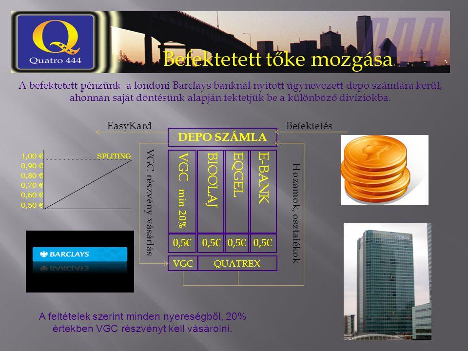 Befektetett tőke mozgása 1,00 €SPLITING 0,90 € 0,80 € 0,70 € 0,60 € 0,50 € A befektetett pénzünk a londoni Barclays banknál nyitott úgynevezett depo s