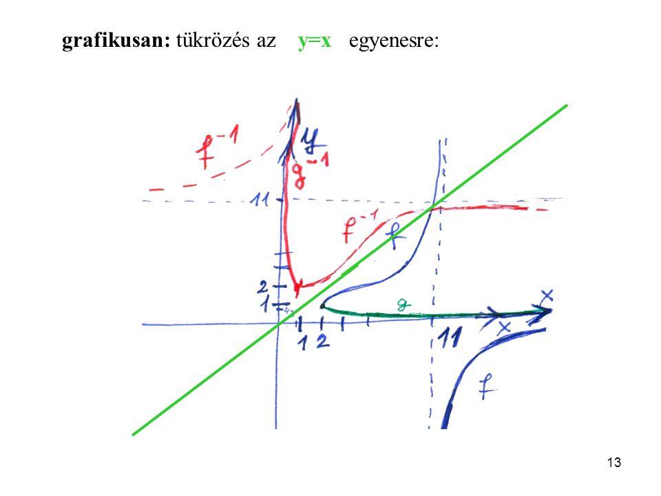 13 grafikusan: tükrözés az y=x egyenesre: