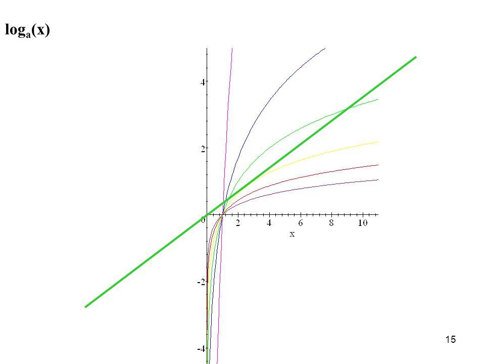 15 log a (x)