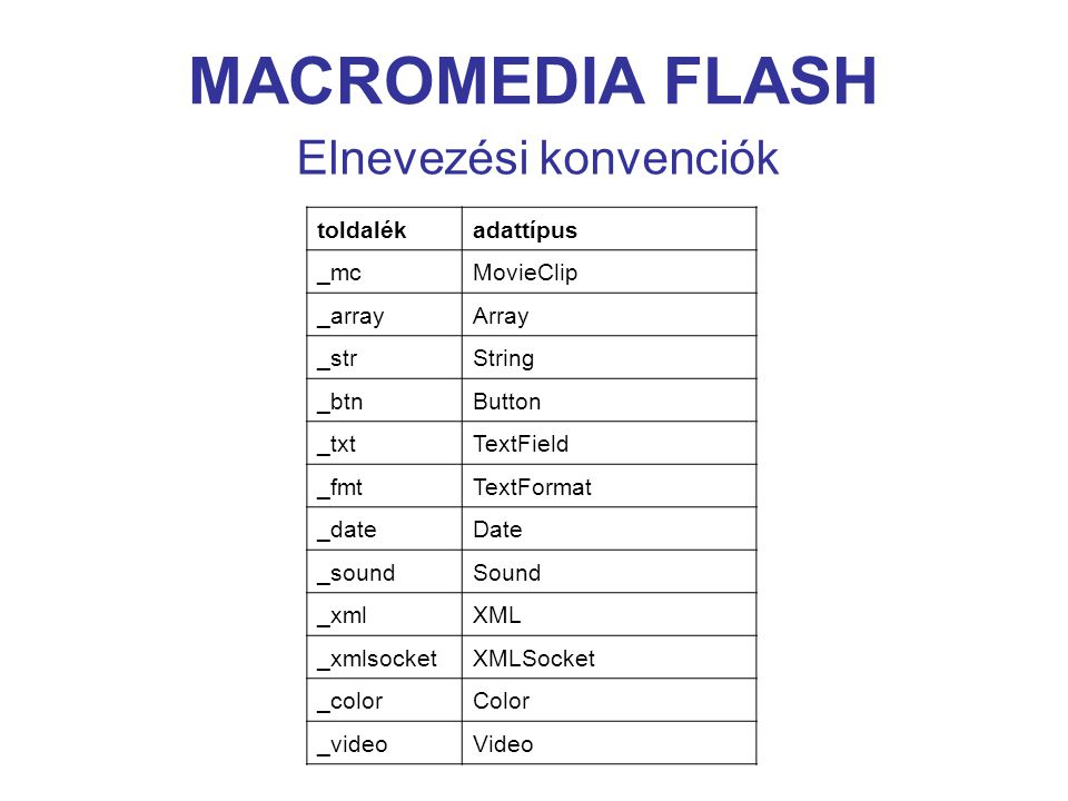 MACROMEDIA FLASH Elnevezési konvenciók toldalékadattípus _mcMovieClip _arrayArray _strString _btnButton _txtTextField _fmtTextFormat _dateDate _soundSound _xmlXML _xmlsocketXMLSocket _colorColor _videoVideo
