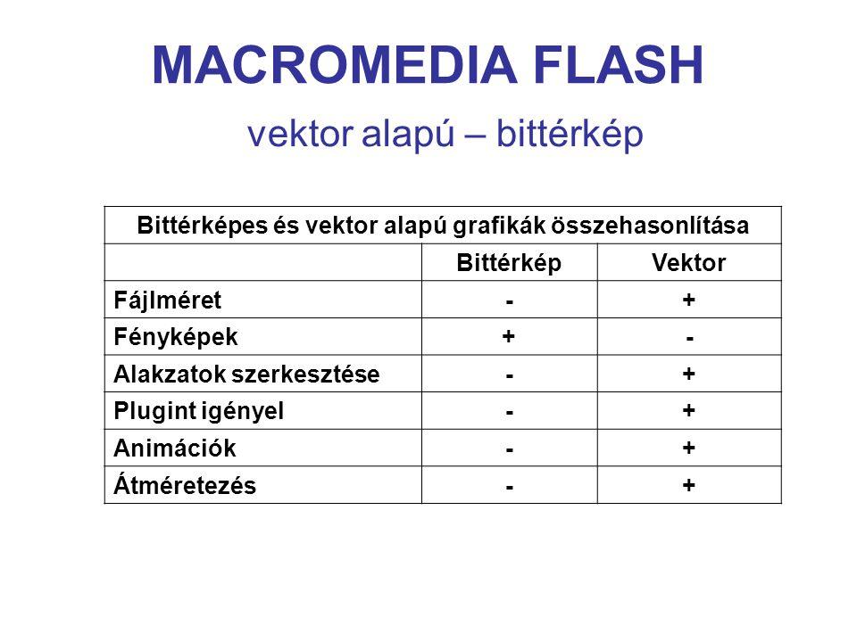 MACROMEDIA FLASH vektor alapú – bittérkép Bittérképes és vektor alapú grafikák összehasonlítása BittérképVektor Fájlméret-+ Fényképek+- Alakzatok szerkesztése-+ Plugint igényel-+ Animációk-+ Átméretezés-+