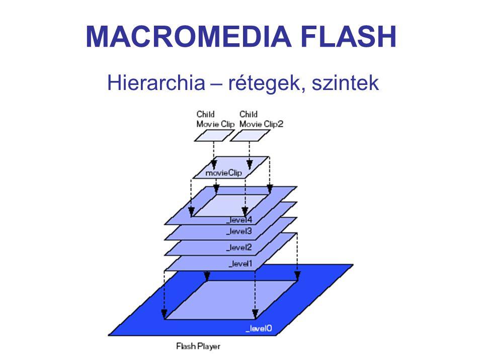 MACROMEDIA FLASH Hierarchia – rétegek, szintek