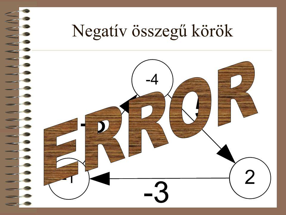 Negatív összegű körök