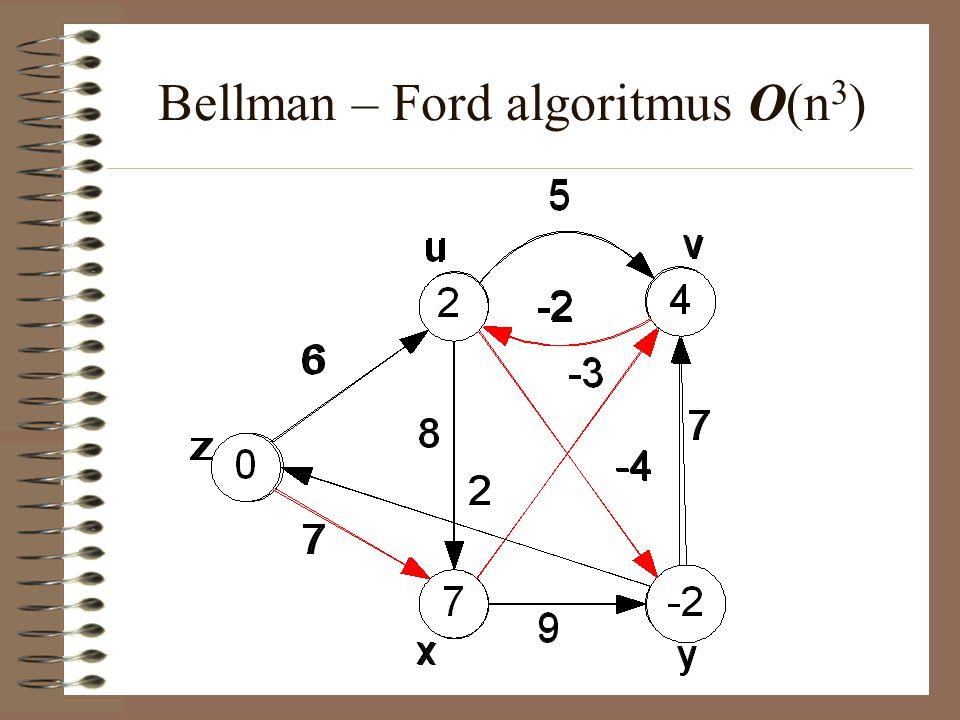 Bellman – Ford algoritmus O(n 3 )