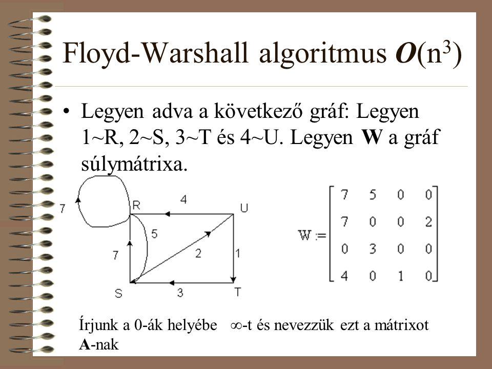 Floyd-Warshall algoritmus O(n 3 ) Legyen adva a következő gráf: Legyen 1~R, 2~S, 3~T és 4~U. Legyen W a gráf súlymátrixa. Írjunk a 0-ák helyébe  -t é