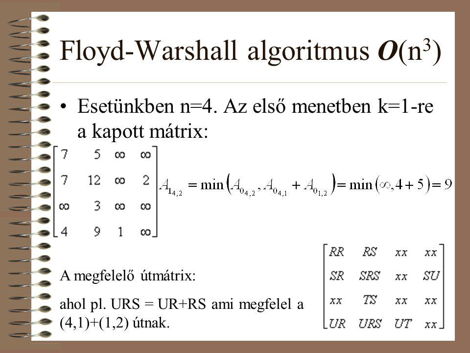 Floyd-Warshall algoritmus O(n 3 ) Esetünkben n=4. Az első menetben k=1-re a kapott mátrix: A megfelelő útmátrix: ahol pl. URS = UR+RS ami megfelel a (