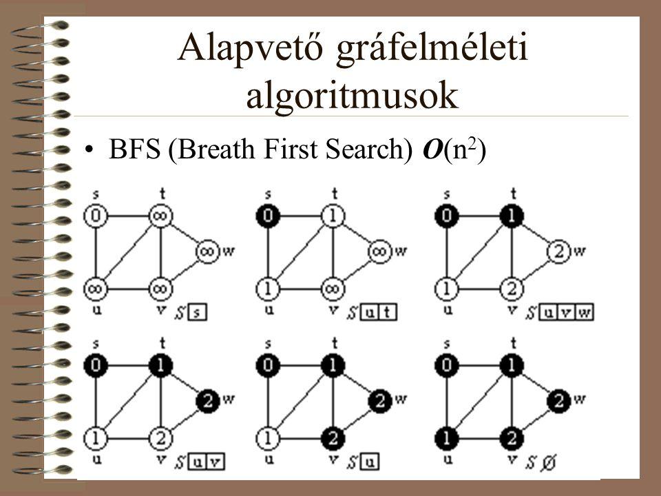 Floyd-Warshall algoritmus O(n 3 ) Legyen adva a következő gráf: Legyen 1~R, 2~S, 3~T és 4~U.