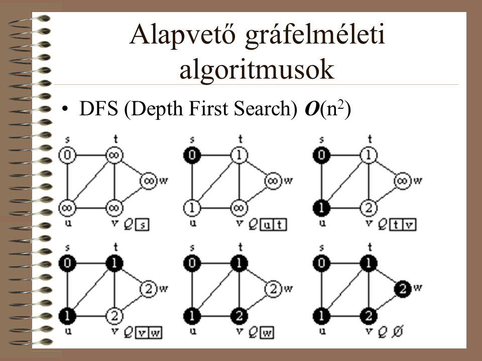 Alapvető gráfelméleti algoritmusok DFS (Depth First Search) O(n 2 )