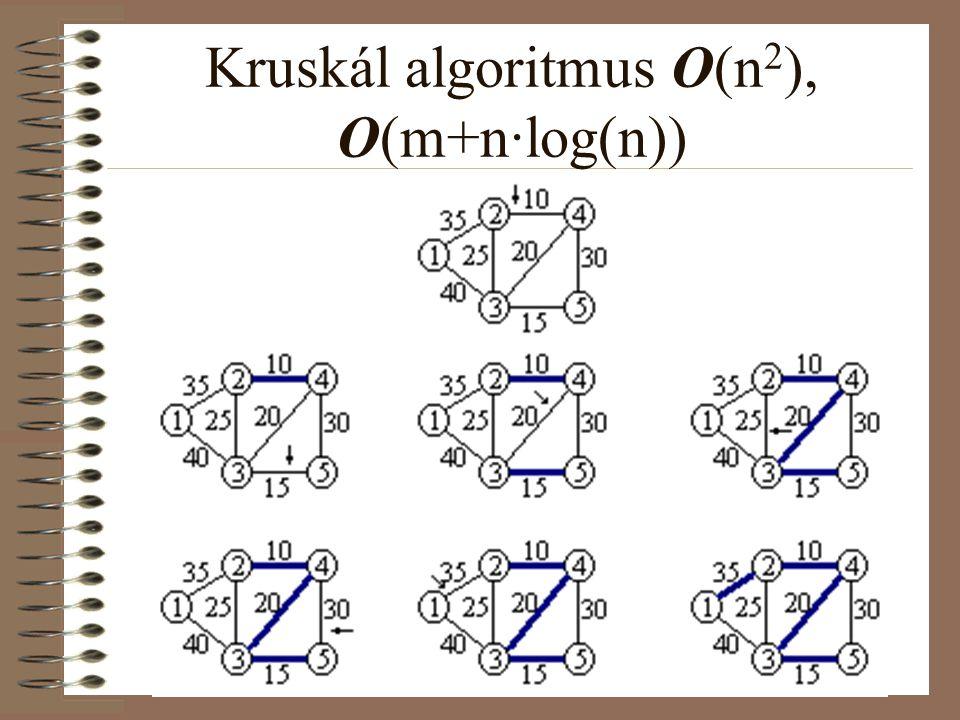 Floyd-Warshall algoritmus O(n 3 ) A k = 4 -re a végeredmény, a legrövidebb utak hossza és a megfelelő útmátrix a legrövidebb utakkal: