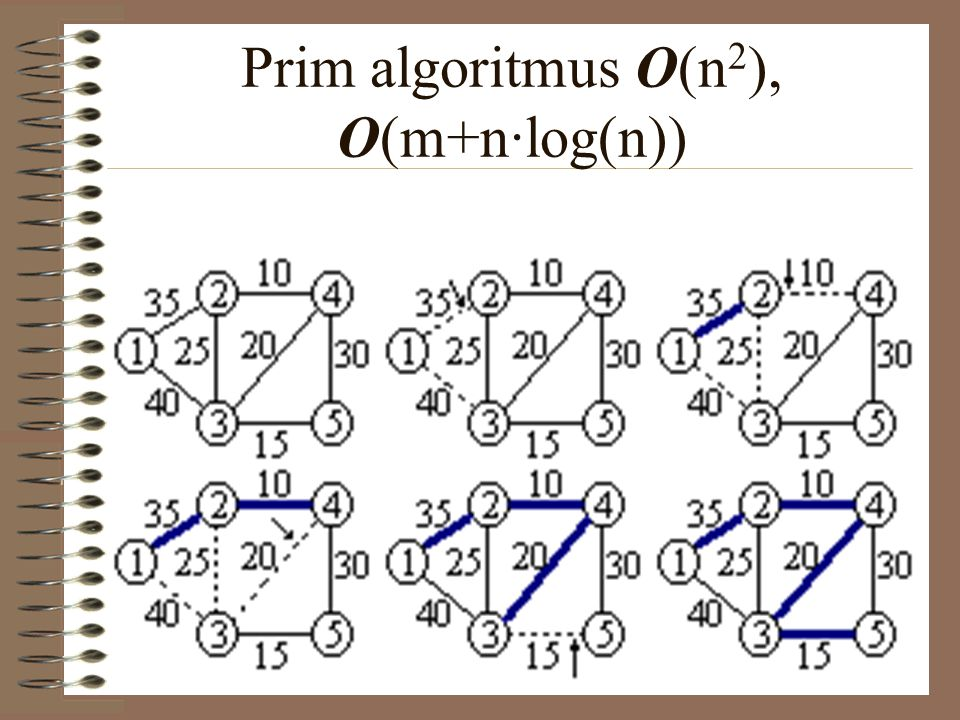Prim algoritmus O(n 2 ), O(m+n·log(n))