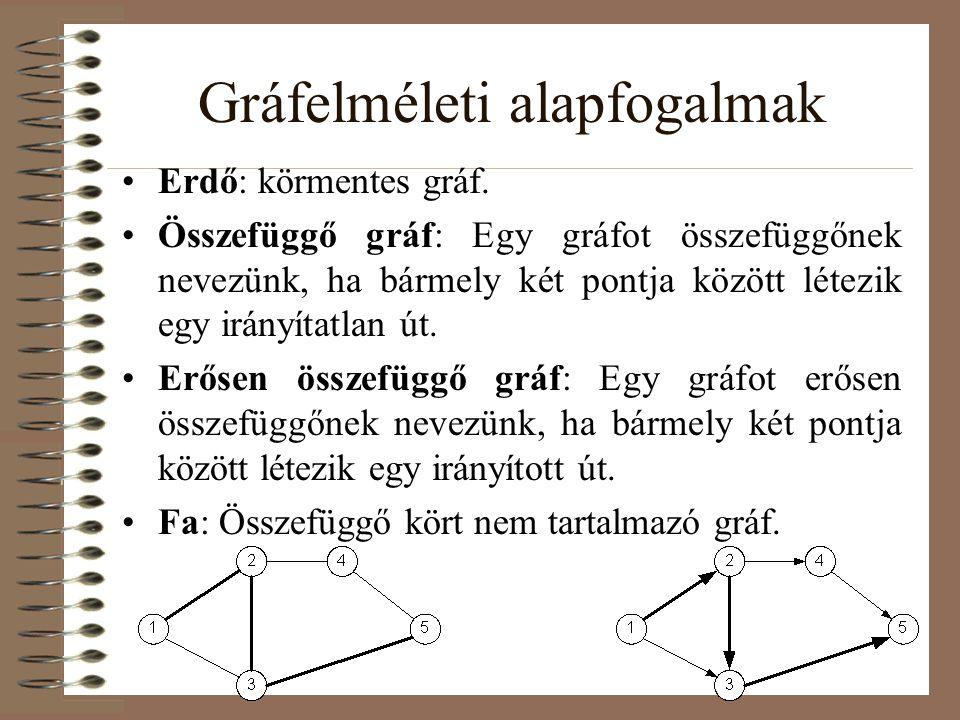 Gráfelméleti alapfogalmak Erdő: körmentes gráf. Összefüggő gráf: Egy gráfot összefüggőnek nevezünk, ha bármely két pontja között létezik egy irányítat
