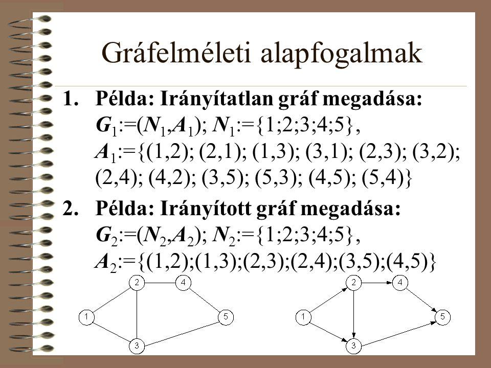 Gráfelméleti alapfogalmak 1.Példa: Irányítatlan gráf megadása: G 1 :=(N 1,A 1 ); N 1 :={1;2;3;4;5}, A 1 :={(1,2); (2,1); (1,3); (3,1); (2,3); (3,2); (2,4); (4,2); (3,5); (5,3); (4,5); (5,4)} 2.Példa: Irányított gráf megadása: G 2 :=(N 2,A 2 ); N 2 :={1;2;3;4;5}, A 2 :={(1,2);(1,3);(2,3);(2,4);(3,5);(4,5)}