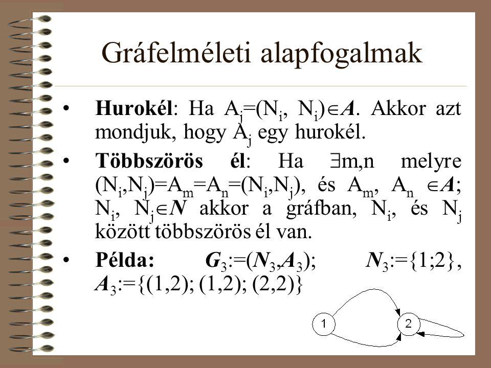 Gráfelméleti alapfogalmak Hurokél: Ha A j =(N i, N i )  A. Akkor azt mondjuk, hogy A j egy hurokél. Többszörös él: Ha  m,n melyre (N i,N j )=A m =A