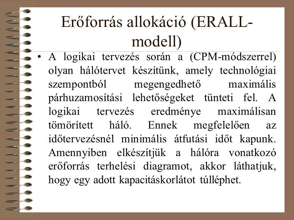 Erőforrás allokáció (ERALL- modell) Az erőforrás-allokáció célja az, hogy (lehetőleg) az átfutási időt nem növelve, a kapacitáskorlátot nem túllépve a nem kritikus úton lévő tevékenységeket a tartalékidejükön belül mozgassuk el, úgy, hogy az erőforrás terhelési diagram a kapacitás korlátot minden pontjában kielégítse.