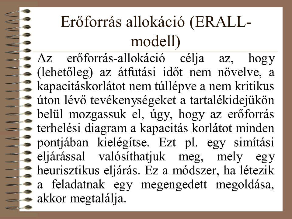 Erőforrás allokáció (ERALL- modell) Az eljárás először megpróbálja úgy beütemezni a tevékenységeket, hogy a kritikus út ne növekedjen.