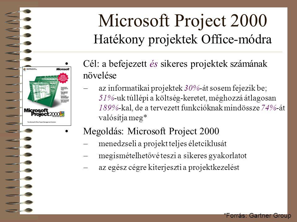 Microsoft Project 2000 Hatékony projektek Office-módra Cél: a befejezett és sikeres projektek számának növelése –az informatikai projektek 30%-át sose