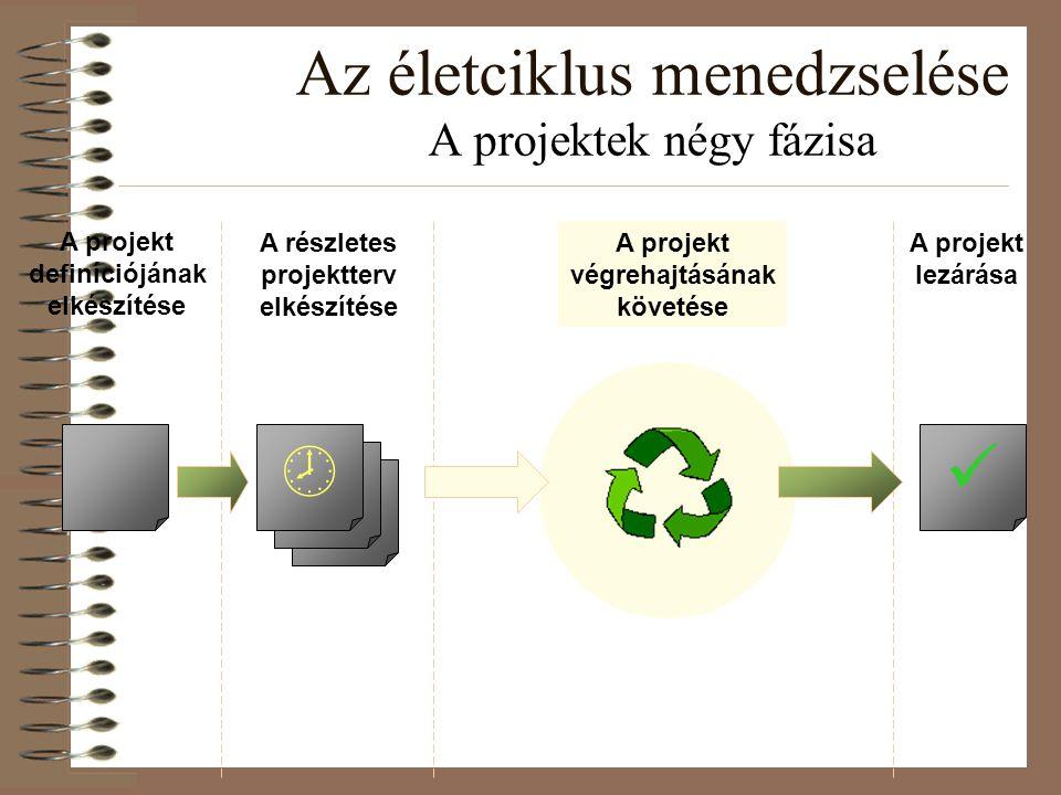 Az életciklus menedzselése A projektek négy fázisa A projekt definíciójának elkészítése A részletes projektterv elkészítése  A projekt végrehajtásána