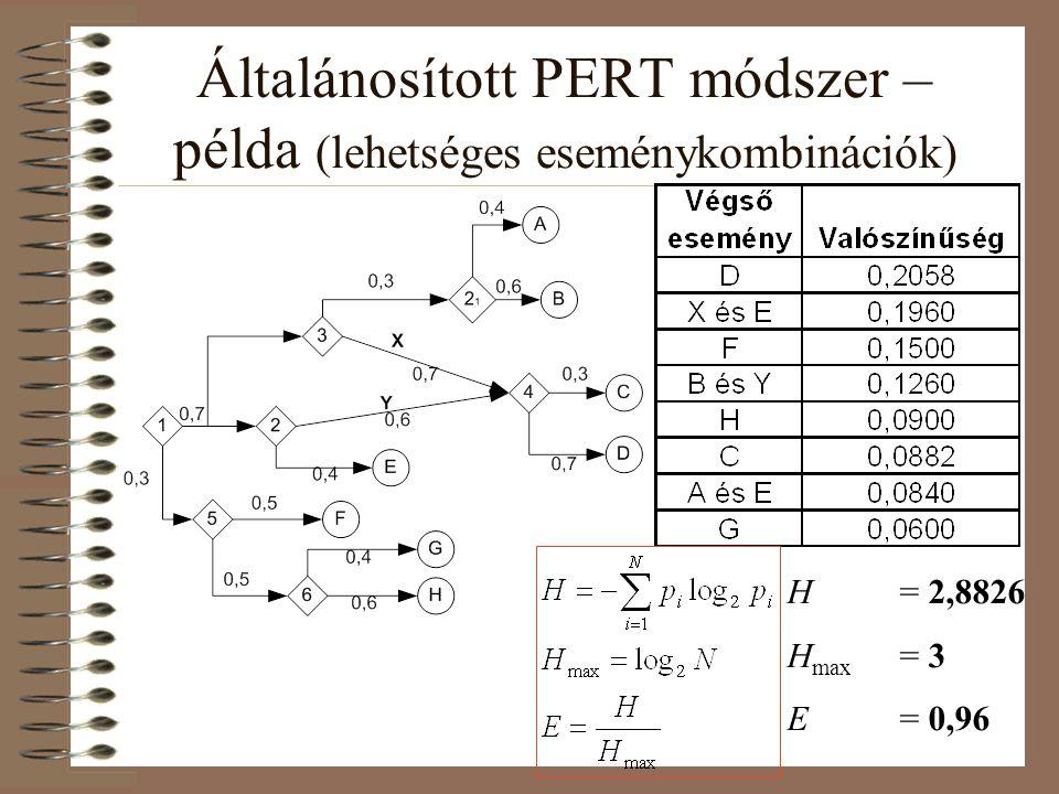 Általánosított PERT módszer – példa (lehetséges eseménykombinációk) H= 2,8826 H max = 3 E= 0,96