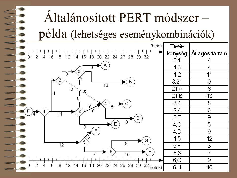 Általánosított PERT módszer – példa (lehetséges eseménykombinációk)