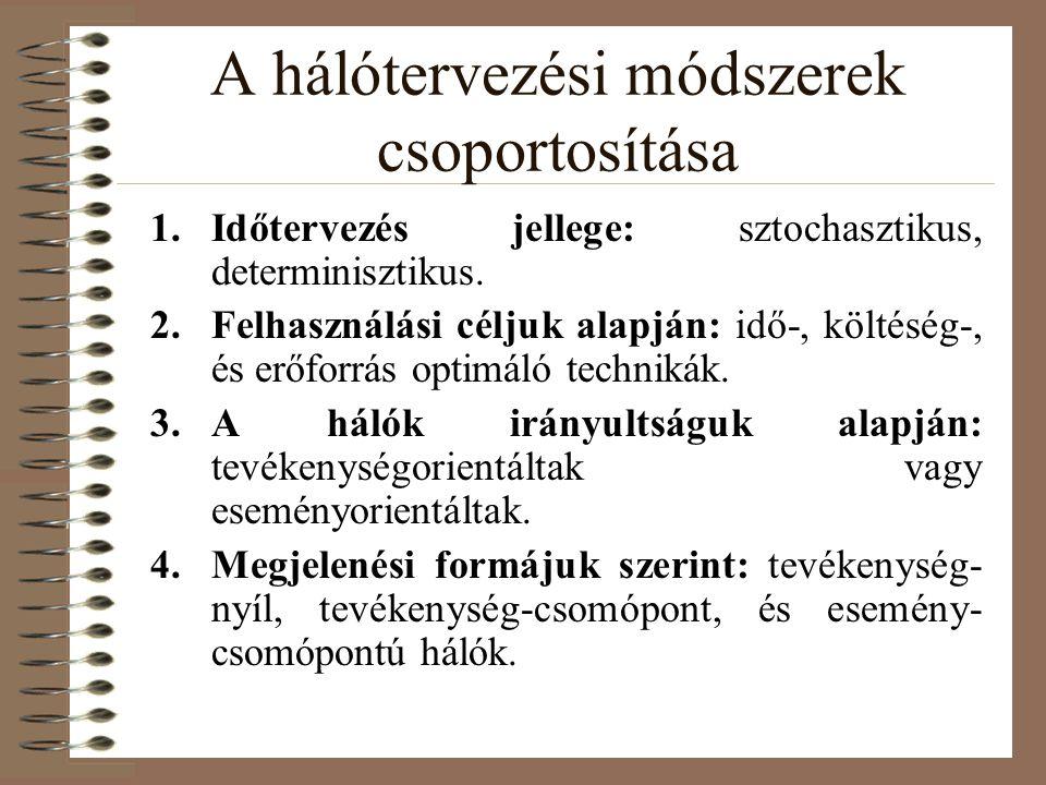 A hálótervezési módszerek csoportosítása 1.Időtervezés jellege: sztochasztikus, determinisztikus.