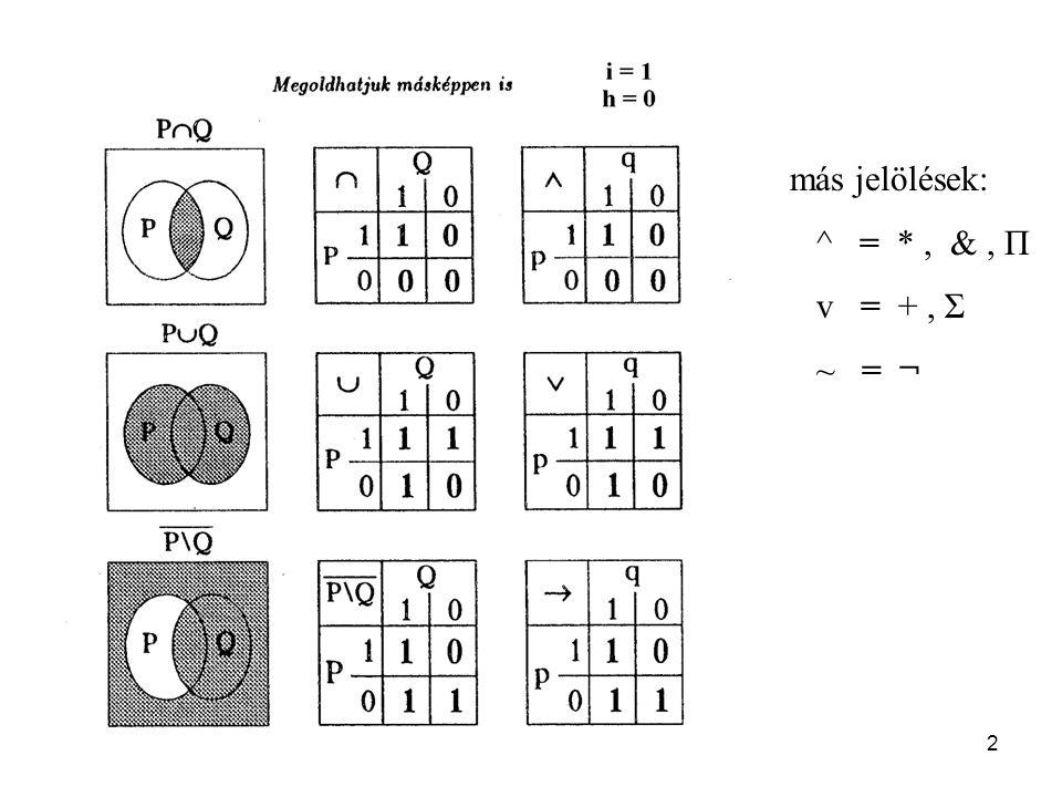 13 DNF = konjukciók (mintermek) Diszjunkciója CNF = diszjunkciók (maxtermek) Conjukciója Tétel: , , ~ teljessége.