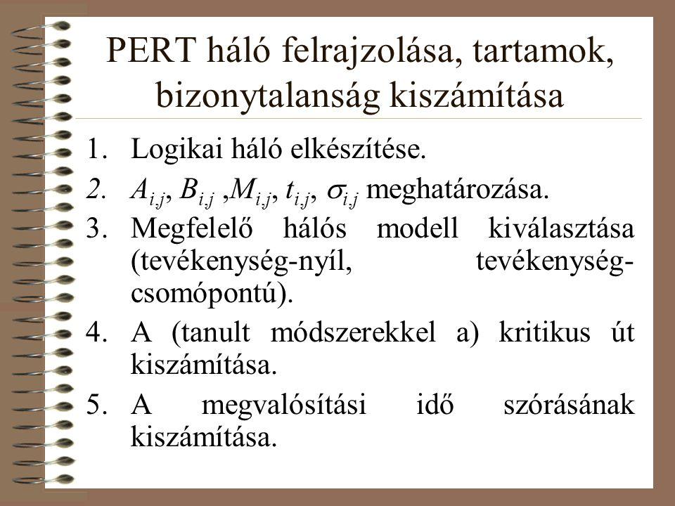 PERT háló felrajzolása, tartamok, bizonytalanság kiszámítása 1.Logikai háló elkészítése. 2.A i,j, B i,j,M i,j, t i,j,  i,j meghatározása. 3.Megfelelő