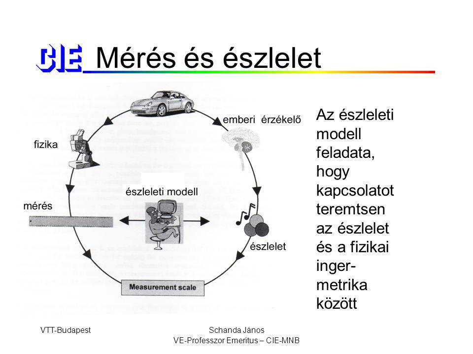VTT-BudapestSchanda János VE-Professzor Emeritus – CIE-MNB Mérés és észlelet Az észleleti modell feladata, hogy kapcsolatot teremtsen az észlelet és a fizikai inger- metrika között
