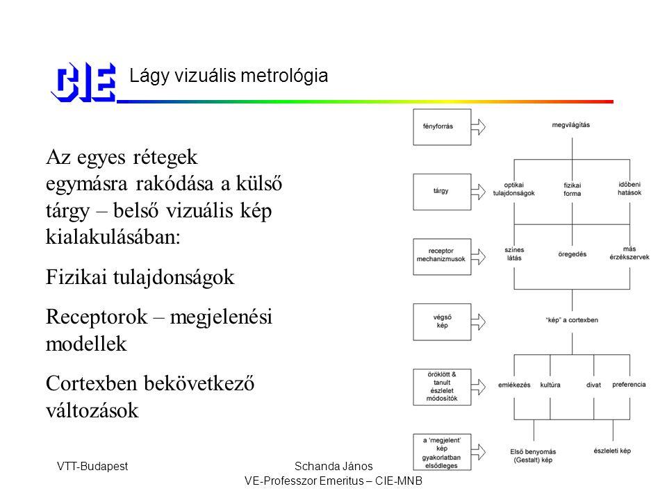 VTT-BudapestSchanda János VE-Professzor Emeritus – CIE-MNB Lágy vizuális metrológia Az egyes rétegek egymásra rakódása a külső tárgy – belső vizuális kép kialakulásában: Fizikai tulajdonságok Receptorok – megjelenési modellek Cortexben bekövetkező változások
