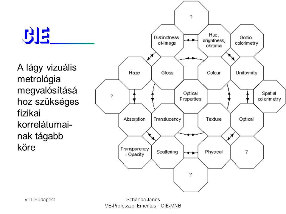 VTT-BudapestSchanda János VE-Professzor Emeritus – CIE-MNB A lágy vizuális metrológia megvalósításá hoz szükséges fizikai korrelátumai- nak tágabb köre