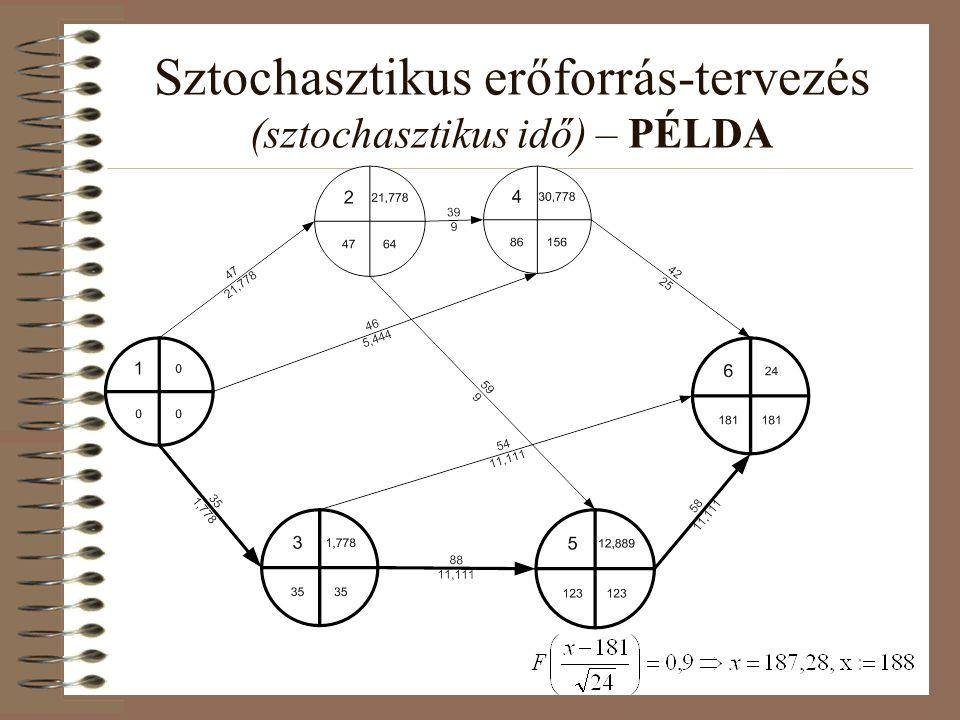 Sztochasztikus erőforrás-tervezés (sztochasztikus idő) – PÉLDA