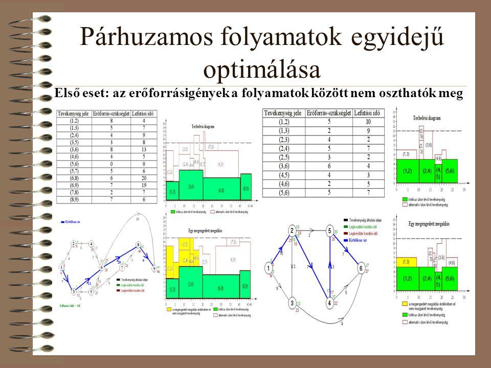 Párhuzamos folyamatok egyidejű optimálása Első eset: az erőforrásigények a folyamatok között nem oszthatók meg