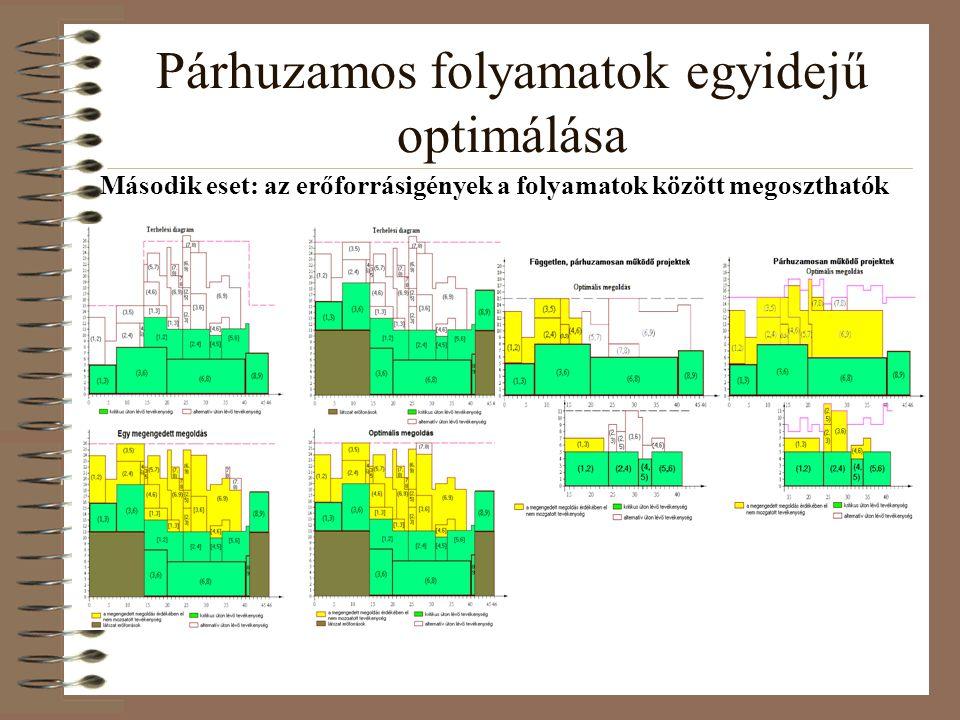 Párhuzamos folyamatok egyidejű optimálása Második eset: az erőforrásigények a folyamatok között megoszthatók